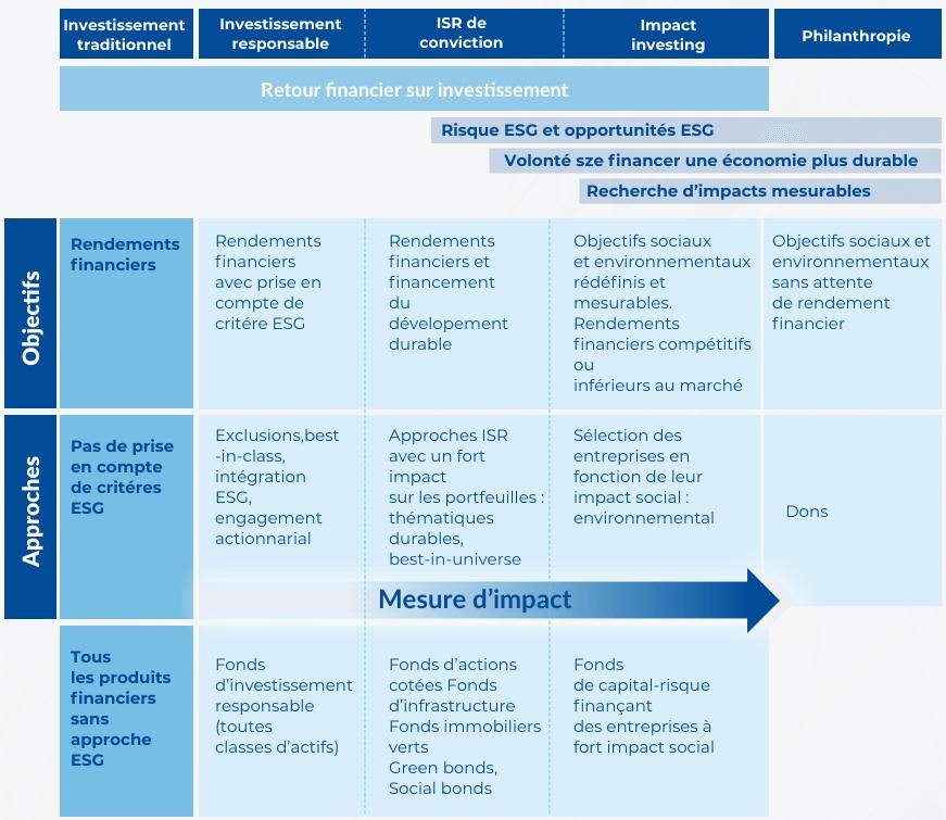 Spectre des approches et des démarches d'impact